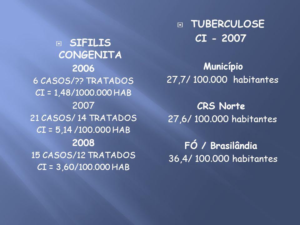 SIFILIS CONGENITA 2006 6 CASOS/?? TRATADOS CI = 1,48/1000.000 HAB 2007 21 CASOS/ 14 TRATADOS CI = 5,14 /100.000 HAB 2008 15 CASOS/12 TRATADOS CI = 3,6
