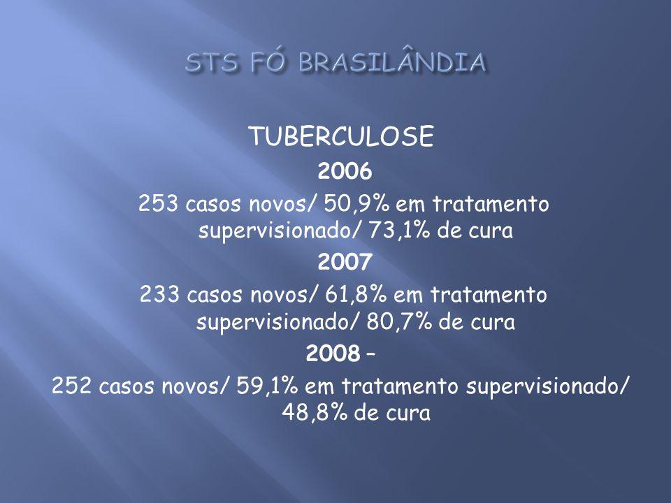 TUBERCULOSE 2006 253 casos novos/ 50,9% em tratamento supervisionado/ 73,1% de cura 2007 233 casos novos/ 61,8% em tratamento supervisionado/ 80,7% de
