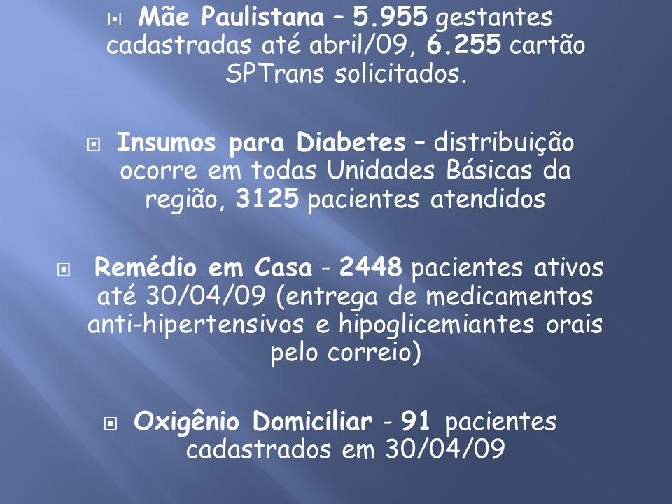 Mãe Paulistana – 5.955 gestantes cadastradas até abril/09, 6.255 cartão SPTrans solicitados. Insumos para Diabetes – distribuição ocorre em todas Unid