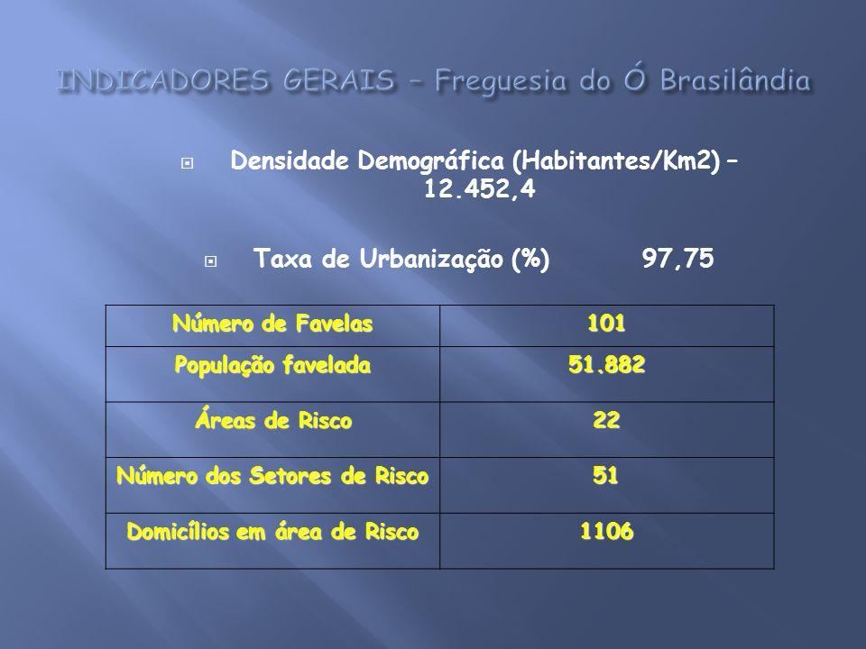 Densidade Demográfica (Habitantes/Km2) – 12.452,4 Taxa de Urbanização (%) 97,75 Número de Favelas 101 População favelada 51.882 Áreas de Risco 22 Núme
