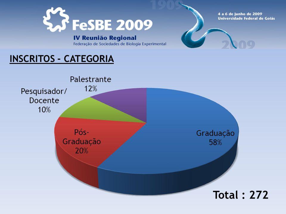 INSCRITOS - CATEGORIA Total : 272