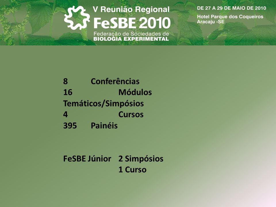 8Conferências 16Módulos Temáticos/Simpósios 4Cursos 395Painéis FeSBE Júnior2 Simpósios 1 Curso