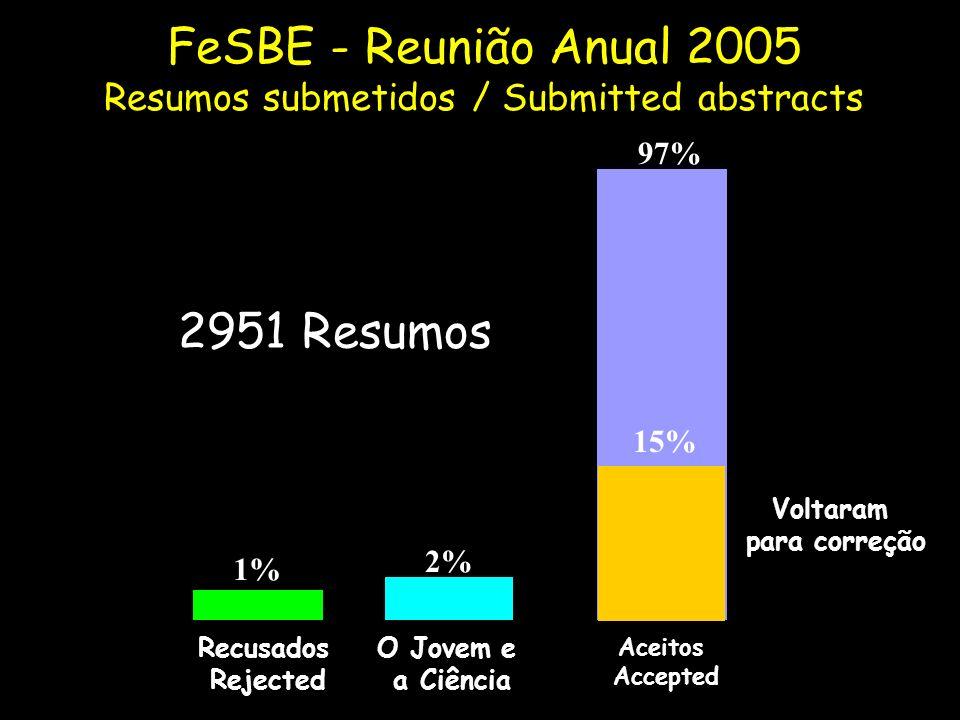 1% 2% 97% Recusados Rejected O Jovem e a Ciência Aceitos Accepted 15% Voltaram para correção FeSBE - Reunião Anual 2005 Resumos submetidos / Submitted