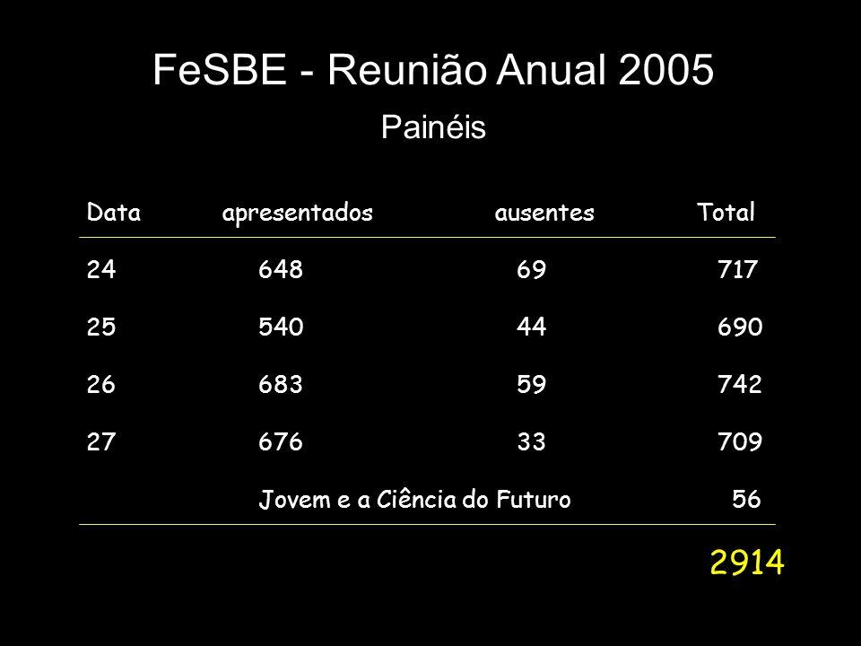 FeSBE - Reunião Anual 2005 Painéis Data apresentados ausentes Total 24 64869 717 25 54044 690 26 68359 742 27 67633 709 Jovem e a Ciência do Futuro 56