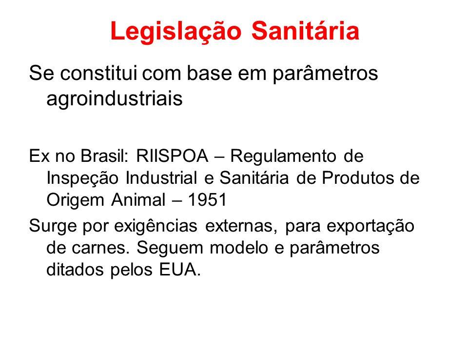 Legislação Sanitária Se constitui com base em parâmetros agroindustriais Ex no Brasil: RIISPOA – Regulamento de Inspeção Industrial e Sanitária de Pro