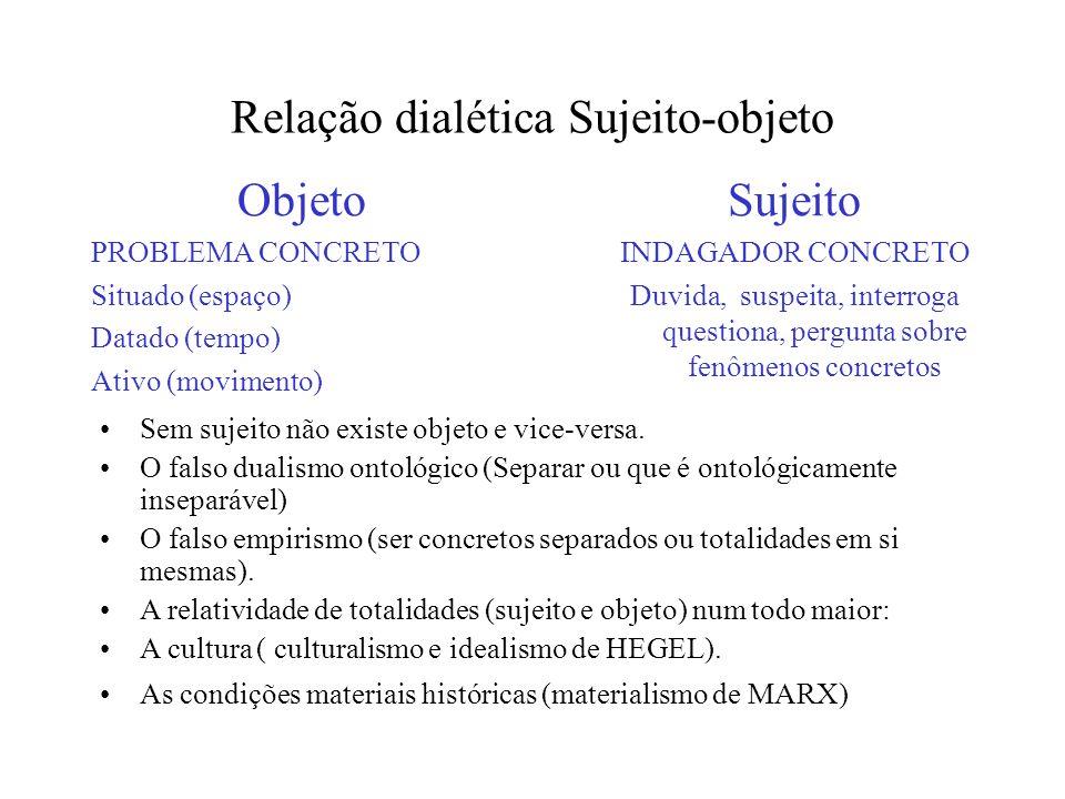 Relação dialética Sujeito-objeto Objeto PROBLEMA CONCRETO Situado (espaço) Datado (tempo) Ativo (movimento) Sujeito INDAGADOR CONCRETO Duvida, suspeit