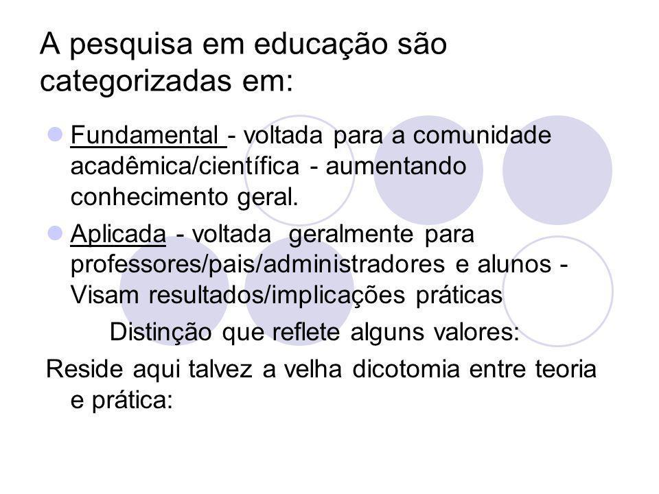 A pesquisa em educação são categorizadas em: Fundamental - voltada para a comunidade acadêmica/científica - aumentando conhecimento geral. Aplicada -