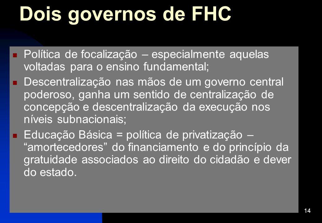 14 Dois governos de FHC Política de focalização – especialmente aquelas voltadas para o ensino fundamental; Descentralização nas mãos de um governo ce