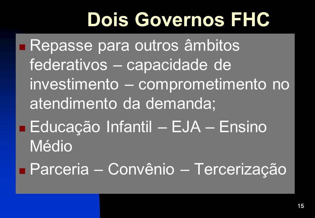 15 Dois Governos FHC Repasse para outros âmbitos federativos – capacidade de investimento – comprometimento no atendimento da demanda; Educação Infant