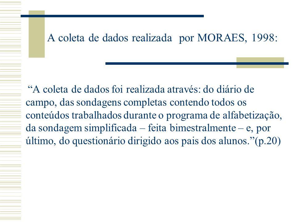 A coleta de dados realizada por MORAES, 1998: A coleta de dados foi realizada através: do diário de campo, das sondagens completas contendo todos os conteúdos trabalhados durante o programa de alfabetização, da sondagem simplificada – feita bimestralmente – e, por último, do questionário dirigido aos pais dos alunos.(p.20)