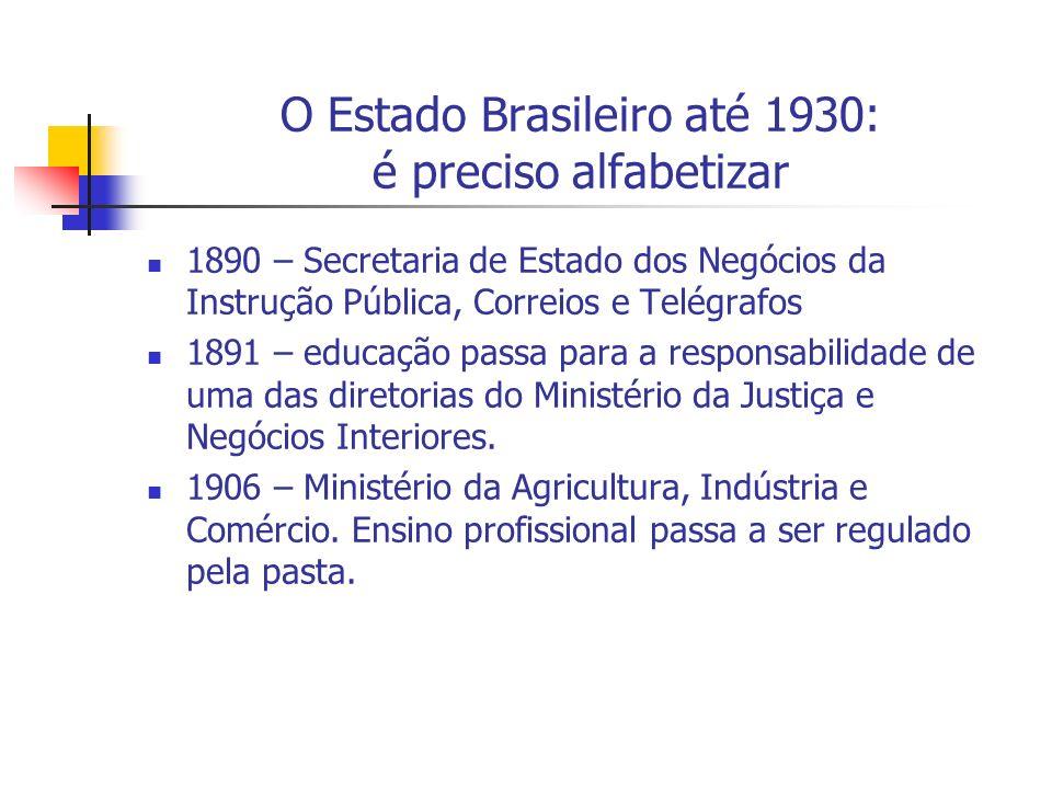O Estado Brasileiro até 1930: é preciso alfabetizar 1890 – Secretaria de Estado dos Negócios da Instrução Pública, Correios e Telégrafos 1891 – educaç