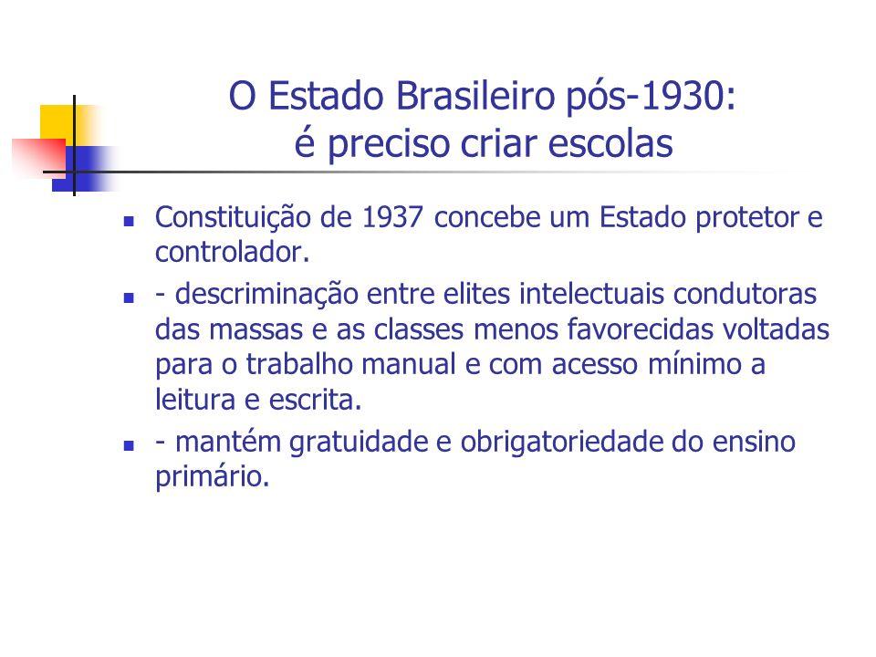 O Estado Brasileiro pós-1930: é preciso criar escolas Constituição de 1937 concebe um Estado protetor e controlador. - descriminação entre elites inte
