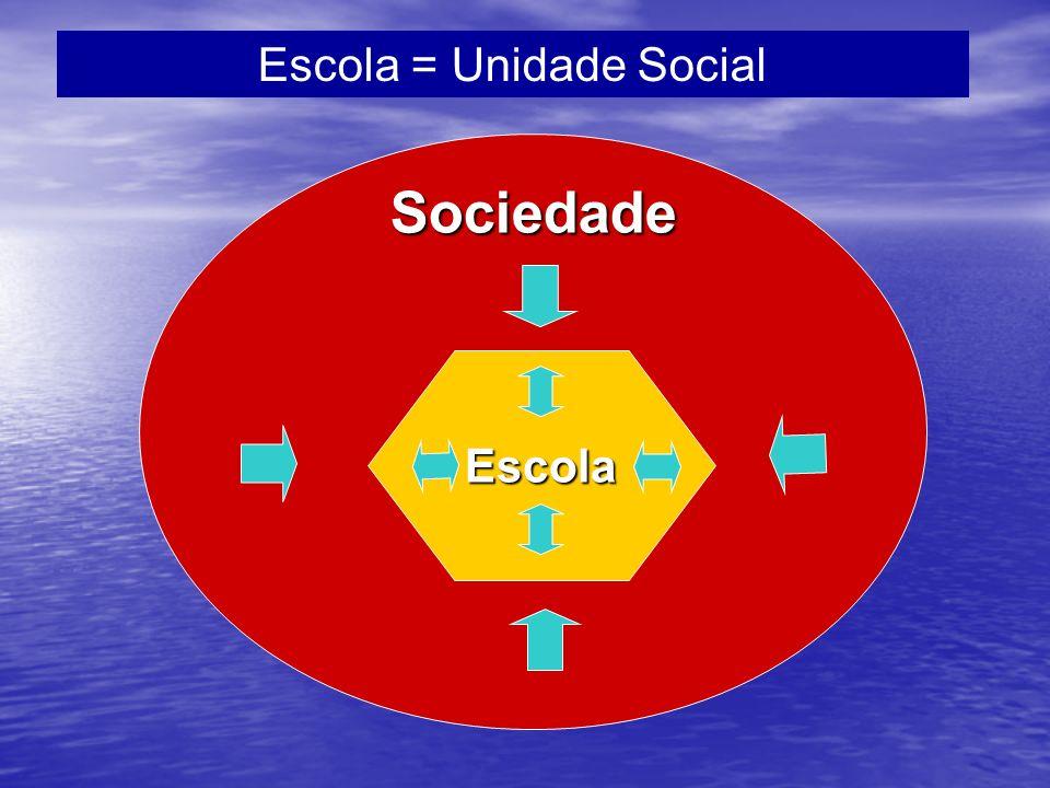 Escola = Unidade Social Sociedade Escola