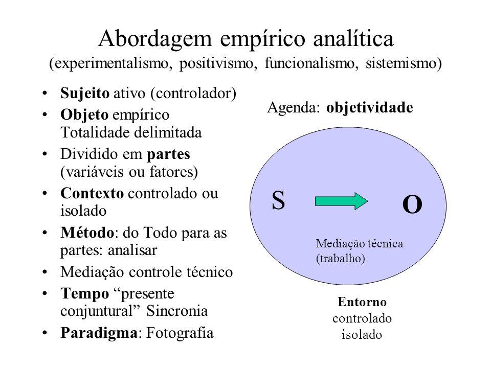 Abordagem Fenomenológico-Hermenéutica (Historicismo, fenomenologia, etnografia, estruturalismo) Sujeito:transcendental, intérprete Objeto:Construído.