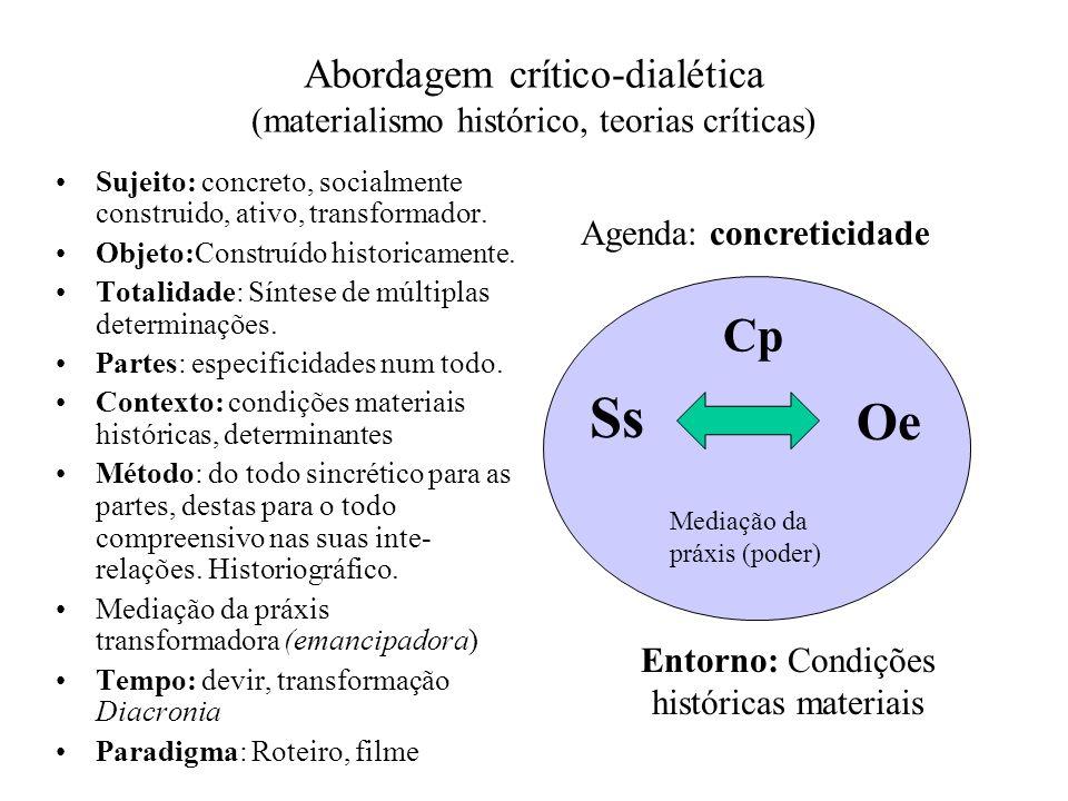 Abordagem crítico-dialética (materialismo histórico, teorias críticas) Sujeito: concreto, socialmente construido, ativo, transformador. Objeto:Constru