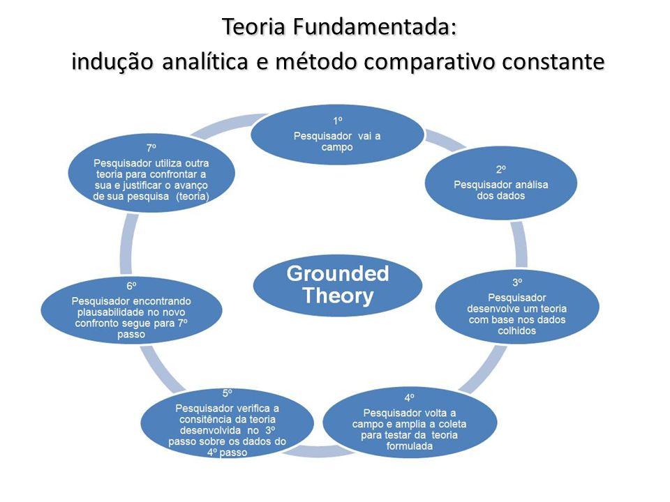 Teoria Fundamentada: indução analítica e método comparativo constante