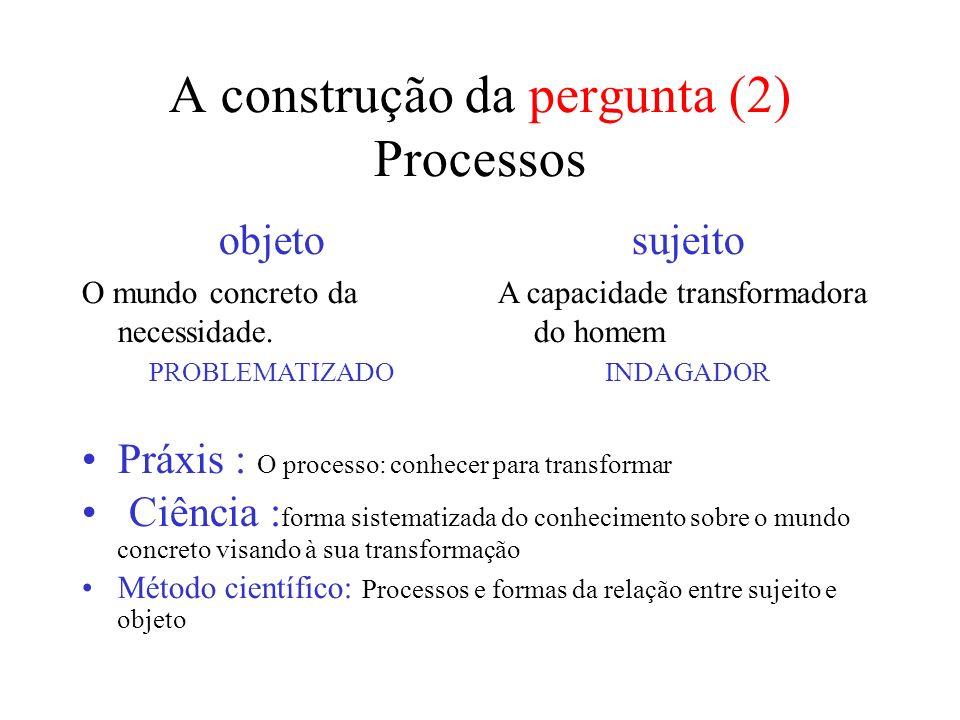 A construção da pergunta (2) Processos objeto O mundo concreto da necessidade.