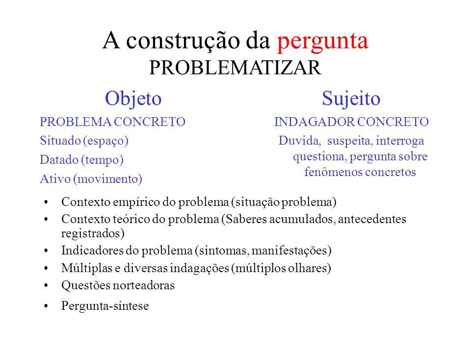 A construção da pergunta PROBLEMATIZAR Objeto PROBLEMA CONCRETO Situado (espaço) Datado (tempo) Ativo (movimento) Sujeito INDAGADOR CONCRETO Duvida, suspeita, interroga questiona, pergunta sobre fenômenos concretos Contexto empírico do problema (situação problema) Contexto teórico do problema (Saberes acumulados, antecedentes registrados) Indicadores do problema (sintomas, manifestações) Múltiplas e diversas indagações (múltiplos olhares) Questões norteadoras Pergunta-síntese