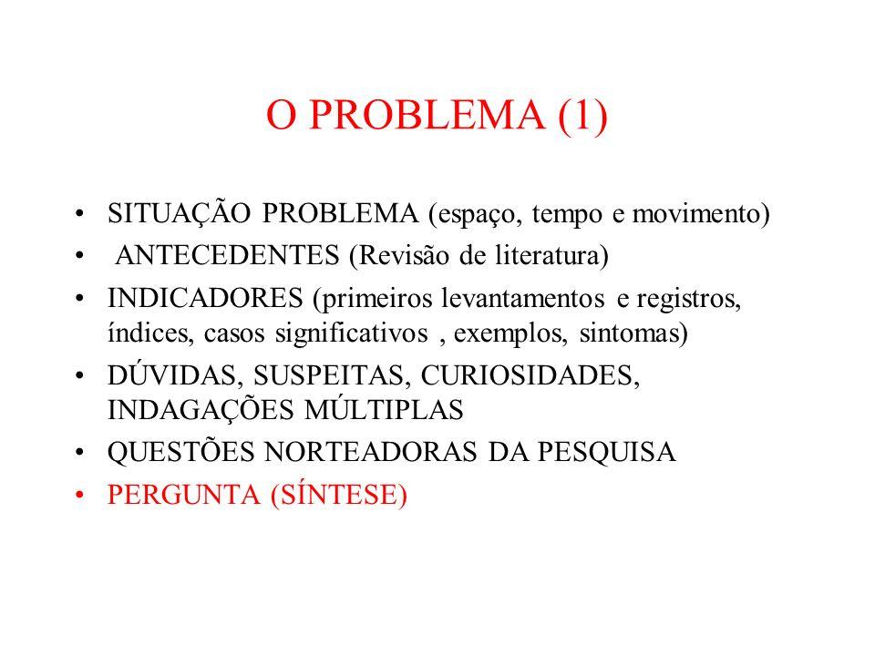 O PROBLEMA (1) SITUAÇÃO PROBLEMA (espaço, tempo e movimento) ANTECEDENTES (Revisão de literatura) INDICADORES (primeiros levantamentos e registros, índices, casos significativos, exemplos, sintomas) DÚVIDAS, SUSPEITAS, CURIOSIDADES, INDAGAÇÕES MÚLTIPLAS QUESTÕES NORTEADORAS DA PESQUISA PERGUNTA (SÍNTESE)