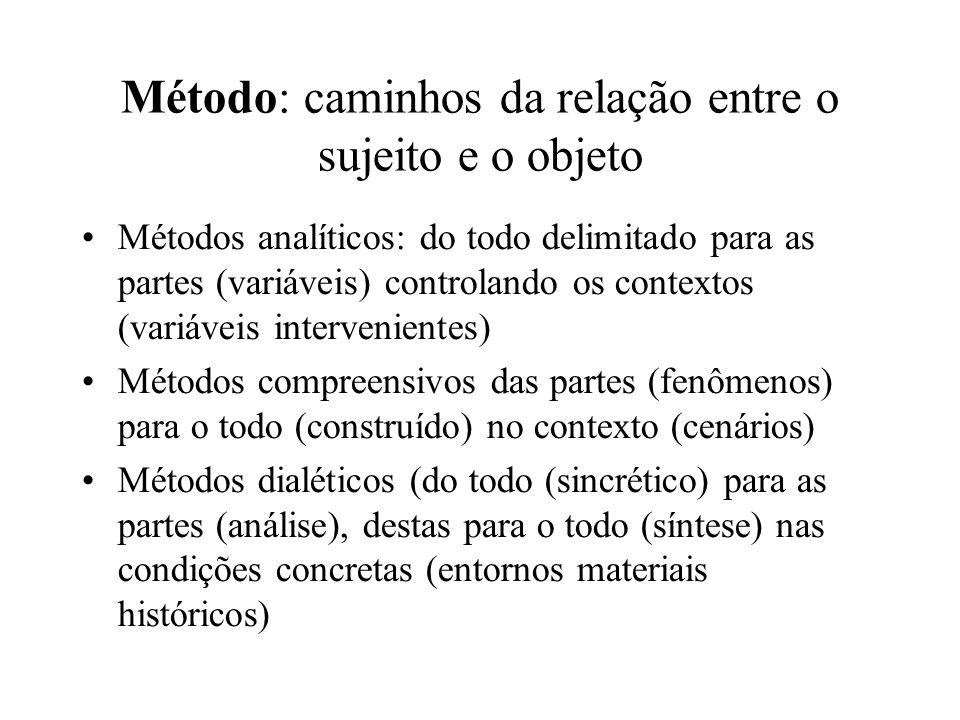Método: caminhos da relação entre o sujeito e o objeto Métodos analíticos: do todo delimitado para as partes (variáveis) controlando os contextos (variáveis intervenientes) Métodos compreensivos das partes (fenômenos) para o todo (construído) no contexto (cenários) Métodos dialéticos (do todo (sincrético) para as partes (análise), destas para o todo (síntese) nas condições concretas (entornos materiais históricos)