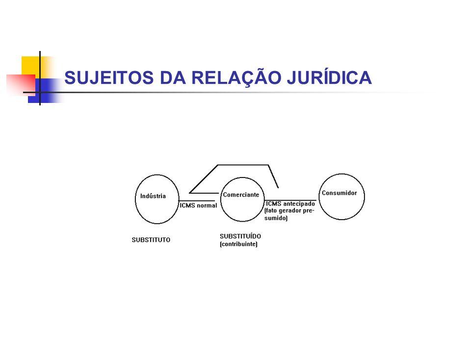 SUJEITOS DA RELAÇÃO JURÍDICA