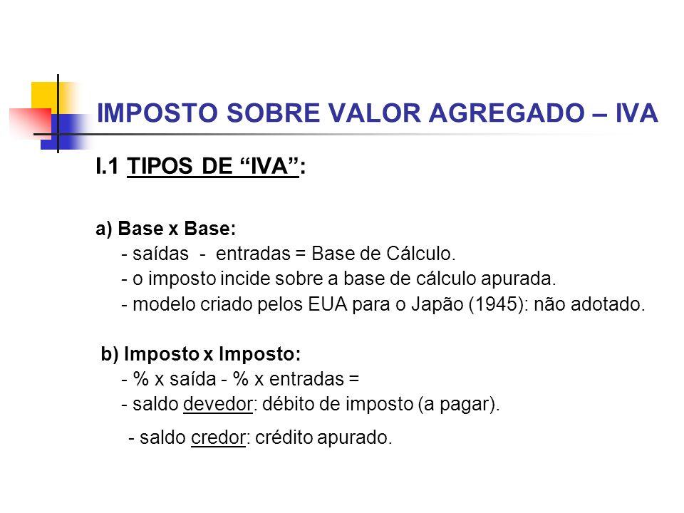IMPOSTO SOBRE VALOR AGREGADO – IVA I.1 TIPOS DE IVA: a) Base x Base: - saídas - entradas = Base de Cálculo. - o imposto incide sobre a base de cálculo