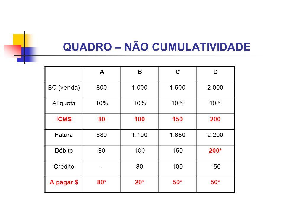 QUADRO – NÃO CUMULATIVIDADE ABCD BC (venda)8001.0001.5002.000 Alíquota10% ICMS80100150200 Fatura8801.1001.6502.200 Débito80100150200* Crédito-80100150
