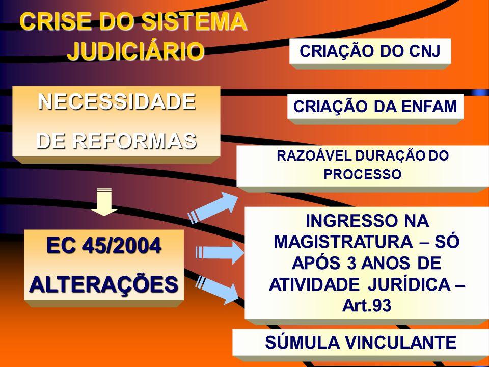 CRISE DO SISTEMA JUDICIÁRIO JUDICIÁRIO NECESSIDADE DE REFORMAS CRIAÇÃO DO CNJ CRIAÇÃO DA ENFAM EC 45/2004 ALTERAÇÕES RAZOÁVEL DURAÇÃO DO PROCESSO INGR