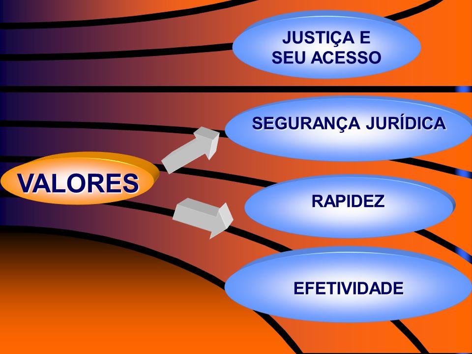 EFETIVIDADE VALORES JUSTIÇA E SEU ACESSO SEGURANÇA JURÍDICA RAPIDEZ