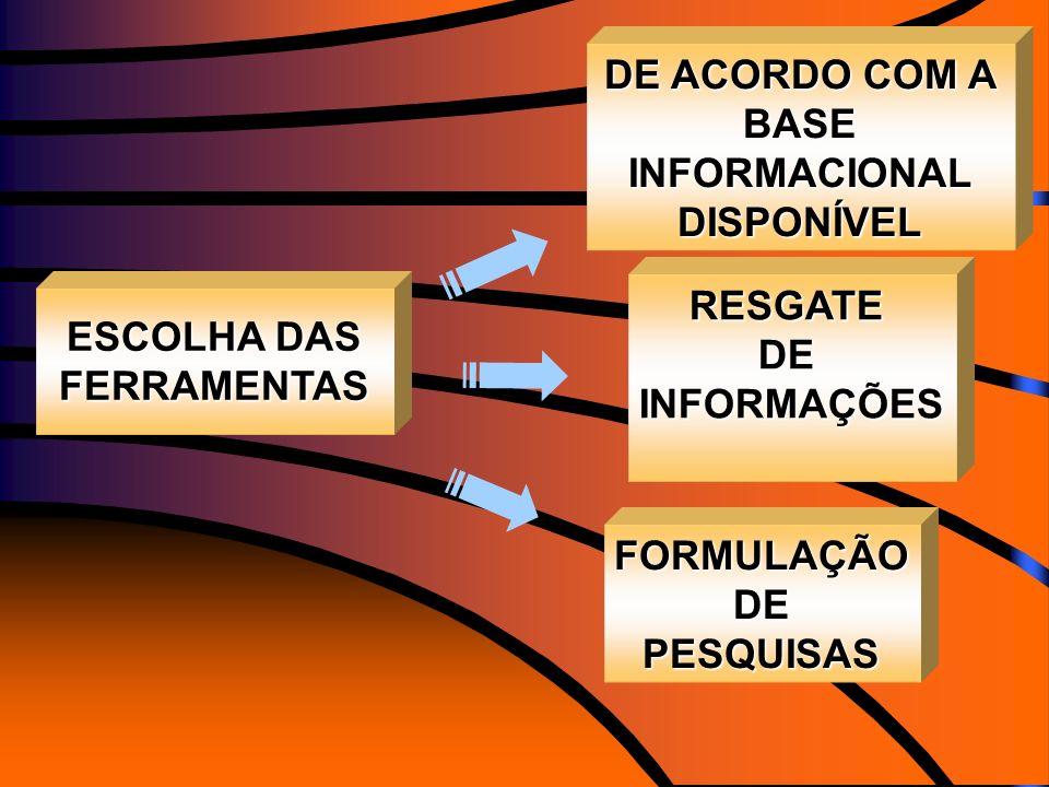 DE ACORDO COM A BASE INFORMACIONAL DISPONÍVEL RESGATEDEINFORMAÇÕES ESCOLHA DAS FERRAMENTAS FORMULAÇÃODEPESQUISAS