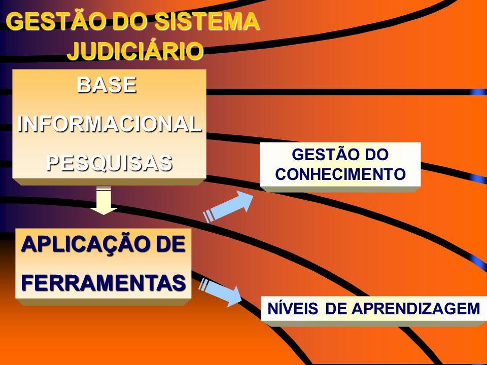 GESTÃO DO SISTEMA JUDICIÁRIO JUDICIÁRIO BASEINFORMACIONALPESQUISAS GESTÃO DO CONHECIMENTO NÍVEIS DE APRENDIZAGEM APLICAÇÃO DE FERRAMENTAS