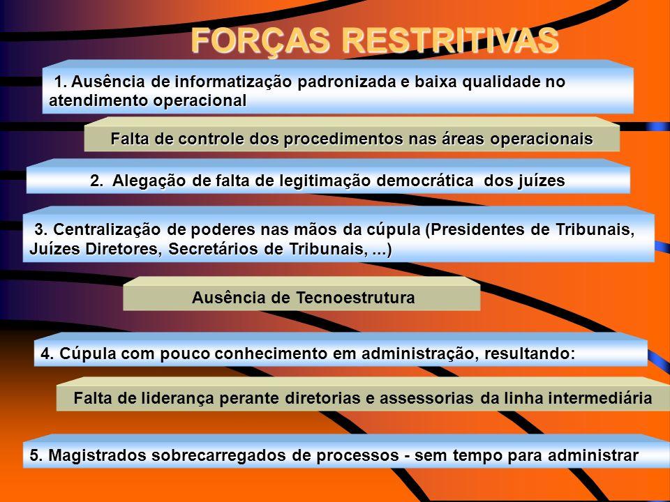 1. Ausência de informatização padronizada e baixa qualidade no atendimento operacional 2. Alegação de falta de legitimação democrática dos juízes 3. C