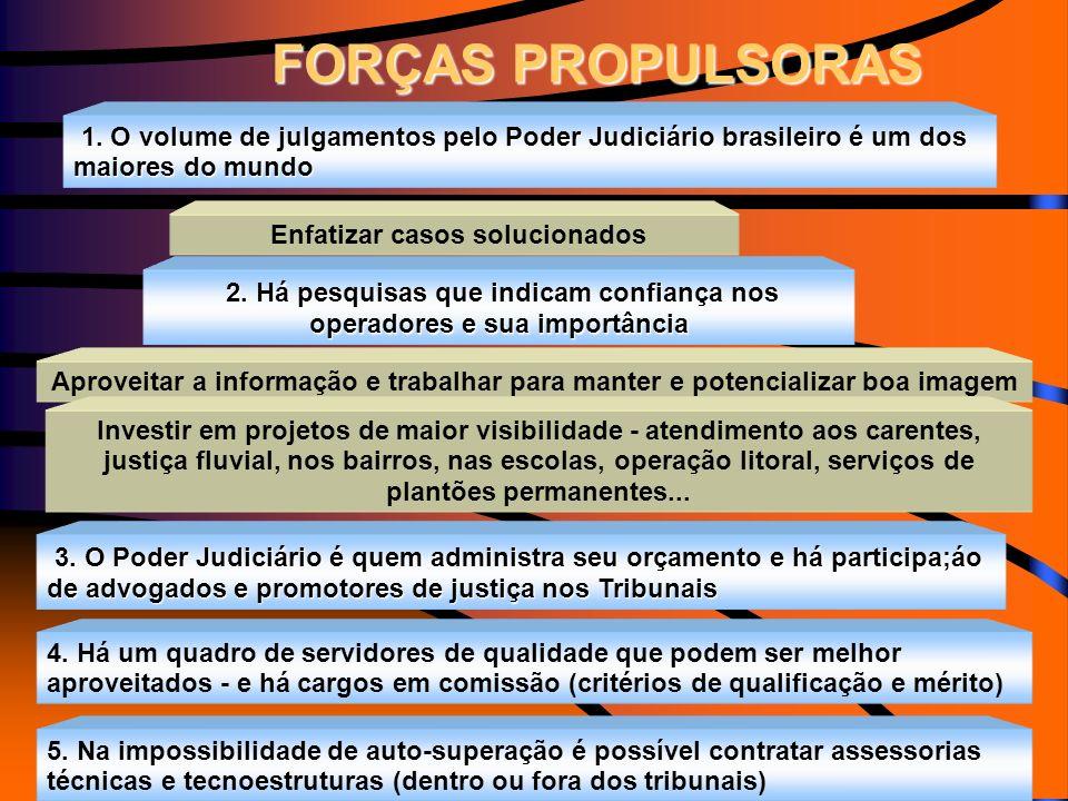 1. O volume de julgamentos pelo Poder Judiciário brasileiro é um dos maiores do mundo 2. Há pesquisas que indicam confiança nos operadores e sua impor