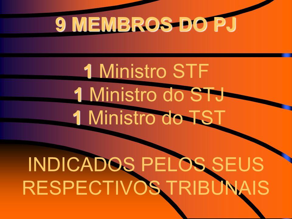 9 MEMBROS DO PJ 1 1 1 9 MEMBROS DO PJ 1 Ministro STF 1 Ministro do STJ 1 Ministro do TST INDICADOS PELOS SEUS RESPECTIVOS TRIBUNAIS