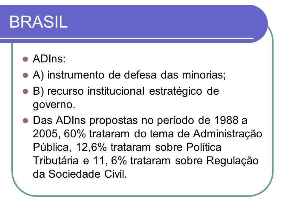 BRASIL ADIns: A) instrumento de defesa das minorias; B) recurso institucional estratégico de governo. Das ADIns propostas no período de 1988 a 2005, 6