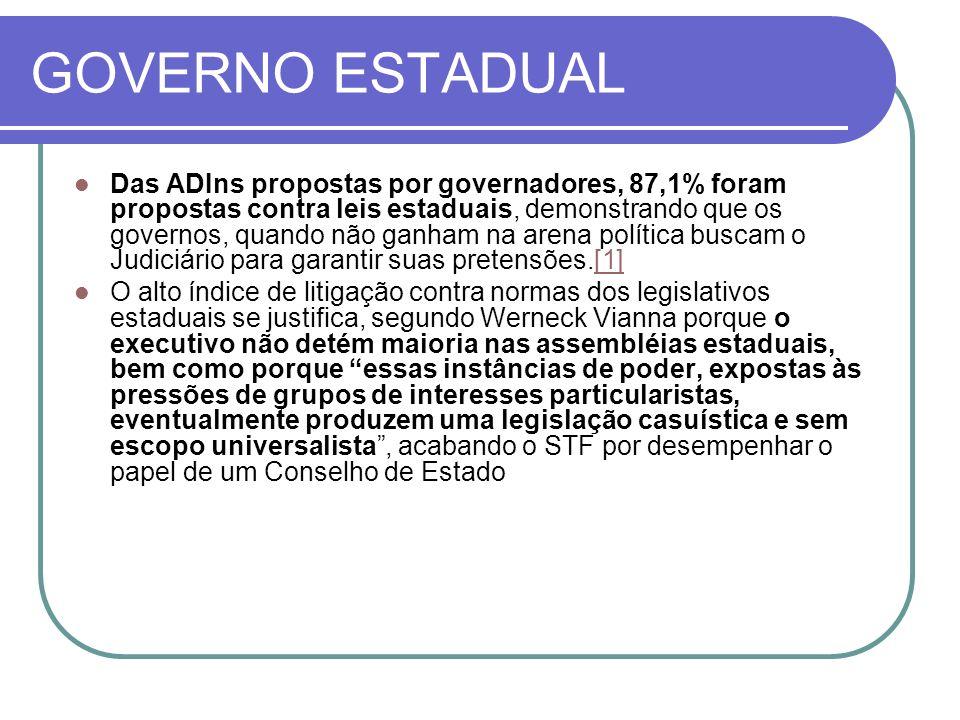 GOVERNO ESTADUAL Das ADIns propostas por governadores, 87,1% foram propostas contra leis estaduais, demonstrando que os governos, quando não ganham na