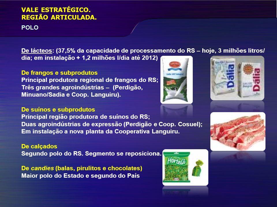 VALE ESTRATÉGICO. POLO REGIÃO ARTICULADA. De lácteos: (37,5% da capacidade de processamento do RS – hoje, 3 milhões litros/ dia; em instalação + 1,2 m