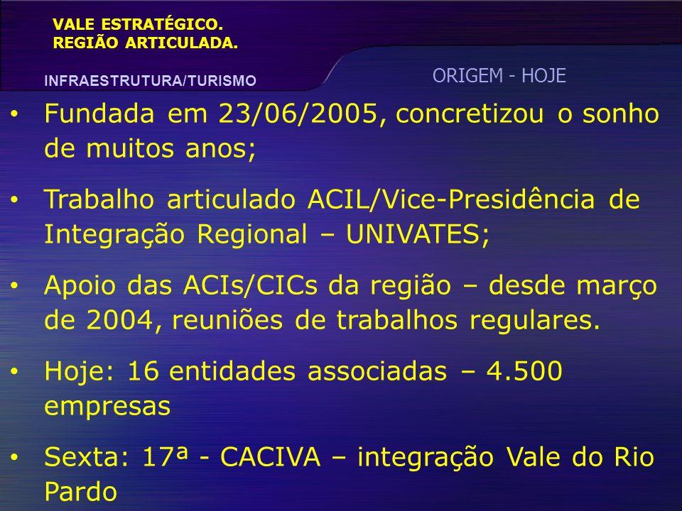 VALE ESTRATÉGICO. REGIÃO ARTICULADA. INFRAESTRUTURA/TURISMO Fundada em 23/06/2005, concretizou o sonho de muitos anos; Trabalho articulado ACIL/Vice-P
