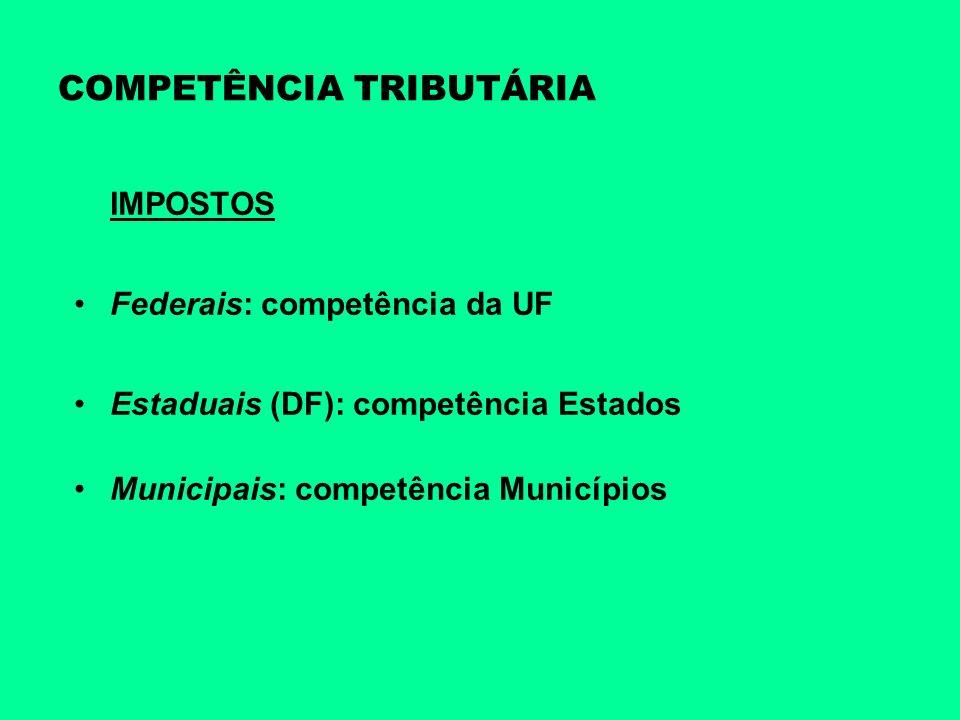 COMPETÊNCIA TRIBUTÁRIA IMPOSTOS Federais: competência da UF Estaduais (DF): competência Estados Municipais: competência Municípios