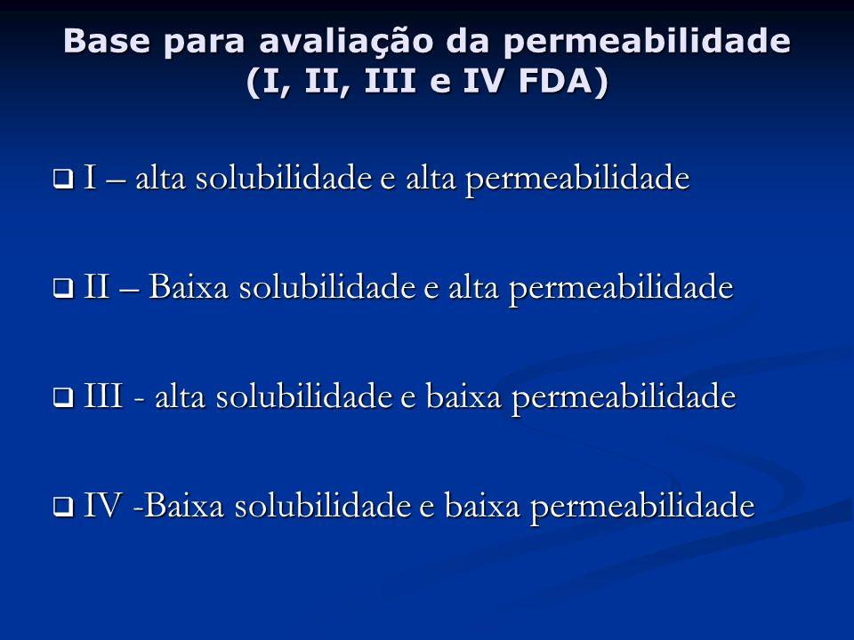 Cristalino X Amorfo RESTRIÇÕES: RESTRIÇÕES: Polimorfismos e formação de clatratos ou solvatos; Polimorfismos e formação de clatratos ou solvatos; Solvatos - solventes estequiométricos Solvatos - solventes estequiométricos Clatratos- aleatório-não reprodutível Clatratos- aleatório-não reprodutível Maior número de moléculas de solvente menor solubilidade Maior número de moléculas de solvente menor solubilidade Interconversão durante o processamento Interconversão durante o processamento