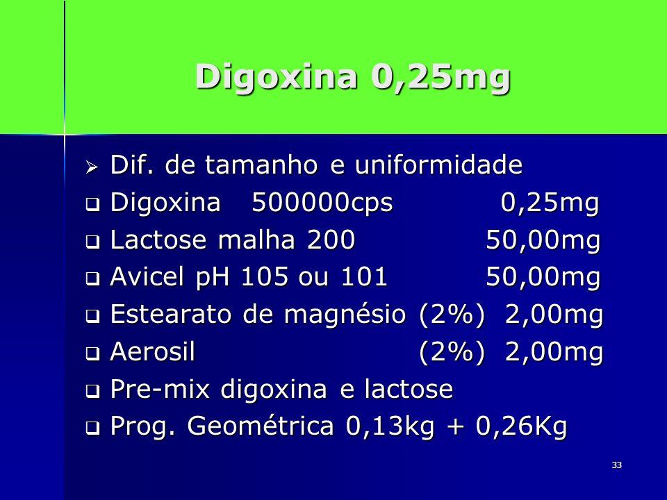 33 Digoxina 0,25mg Dif. de tamanho e uniformidade Dif. de tamanho e uniformidade Digoxina 500000cps 0,25mg Digoxina 500000cps 0,25mg Lactose malha 200
