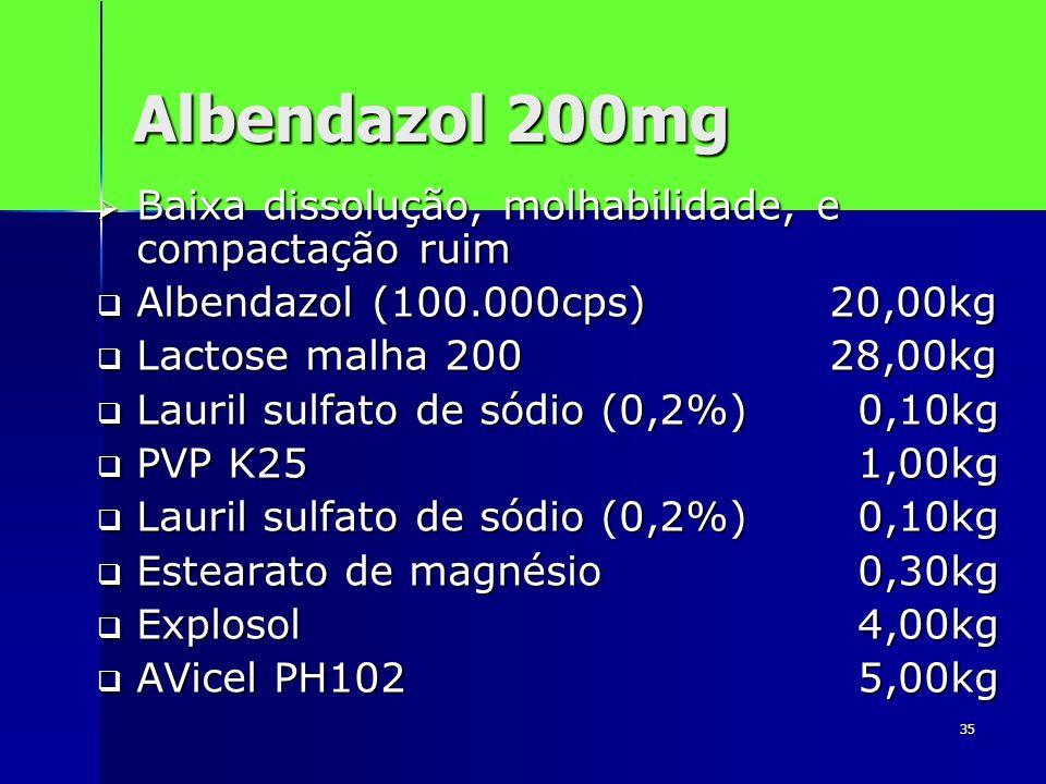 35 Albendazol 200mg Baixa dissolução, molhabilidade, e compactação ruim Baixa dissolução, molhabilidade, e compactação ruim Albendazol (100.000cps)20,