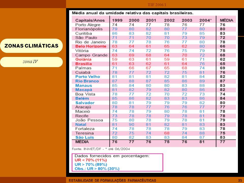 TIF 2006/1 ESTABILIDADE DE FORMULAÇÕES FARMACÊUTICAS23 ZONAS CLIMÁTICAS Espaço ou zona geograficamente delimitada de acordo com os critérios de temper