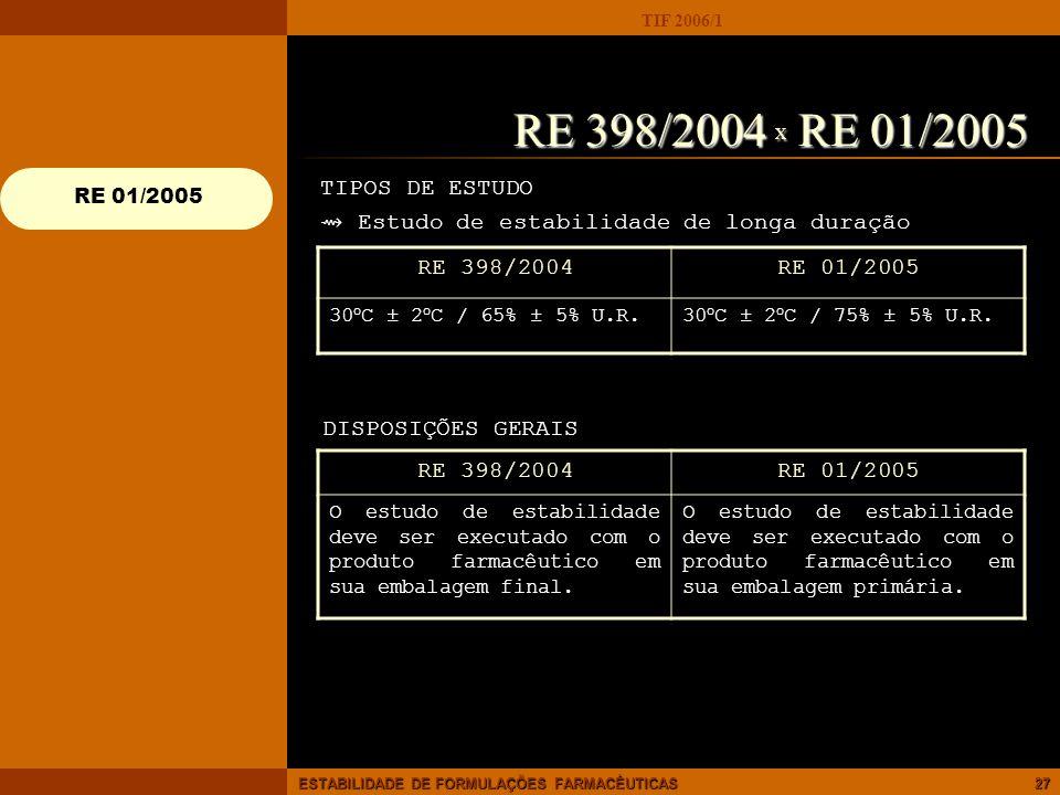 TIF 2006/1 ESTABILIDADE DE FORMULAÇÕES FARMACÊUTICAS27 RE 398/2004 X RE 01/2005 TIPOS DE ESTUDO Estudo de estabilidade de longa duração RE 398/2004RE