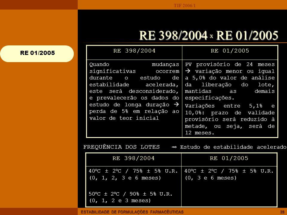 TIF 2006/1 ESTABILIDADE DE FORMULAÇÕES FARMACÊUTICAS28 RE 398/2004RE 01/2005 Quando mudanças significativas ocorrem durante o estudo de estabilidade a