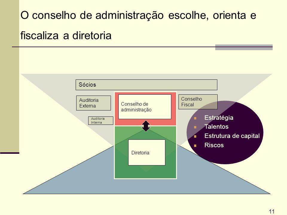 11 Conselho de administração O conselho de administração escolhe, orienta e fiscaliza a diretoria Diretoria Auditoria Externa Sócios Auditoria Interna