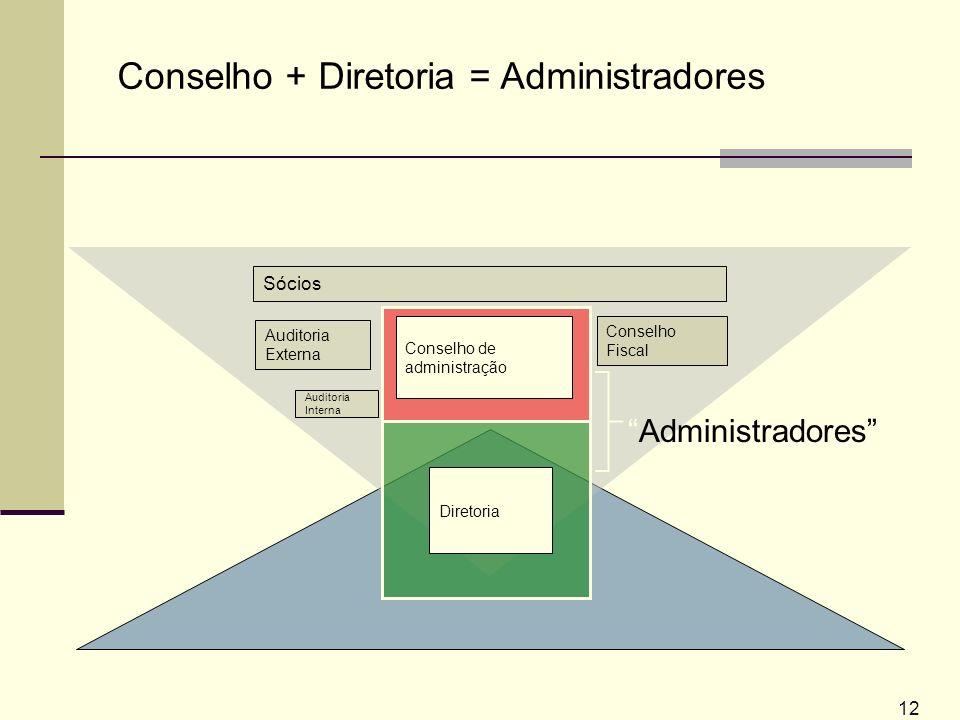 12 Conselho de administração Diretoria Auditoria Externa Sócios Auditoria Interna Conselho Fiscal Conselho + Diretoria = Administradores Administrador