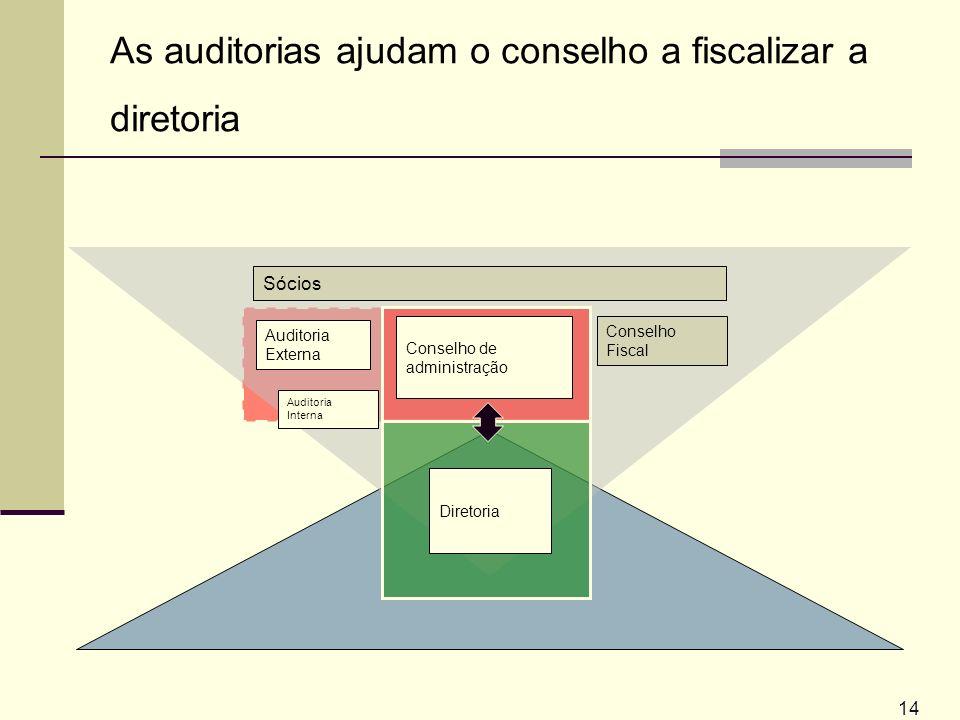 14 Conselho de administração As auditorias ajudam o conselho a fiscalizar a diretoria Diretoria Auditoria Externa Sócios Auditoria Interna Conselho Fi