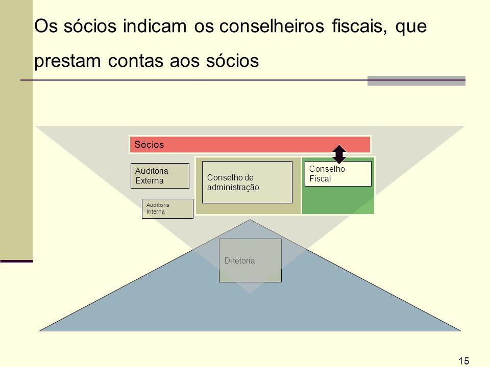 Diretoria 15 Auditoria Externa Auditoria Interna Conselho Fiscal Conselho de administração Os sócios indicam os conselheiros fiscais, que prestam cont