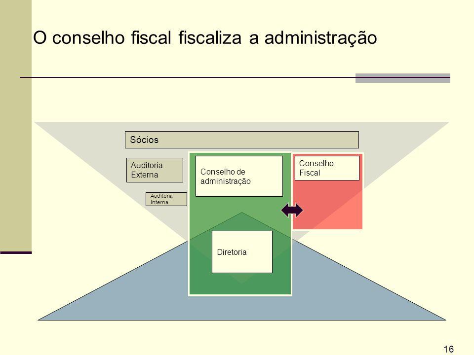 16 O conselho fiscal fiscaliza a administração Auditoria Externa Sócios Auditoria Interna Conselho Fiscal Conselho de administração Diretoria